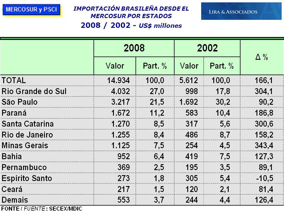 IMPORTACIÓN BRASILEÑA DESDE EL MERCOSUR POR ESTADOS