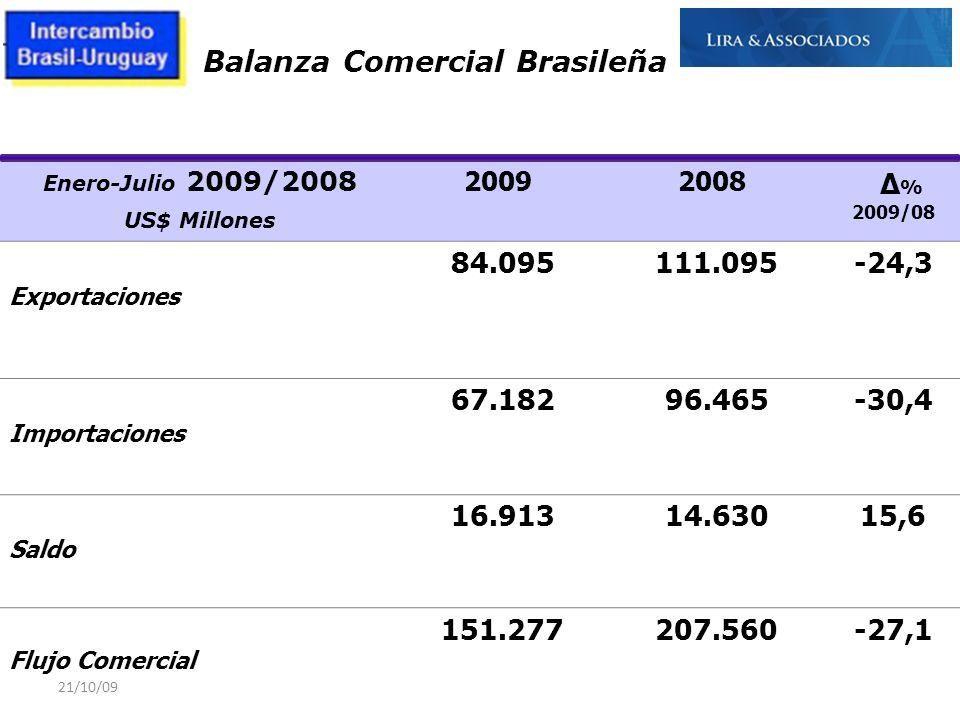 Balanza Comercial Brasileña