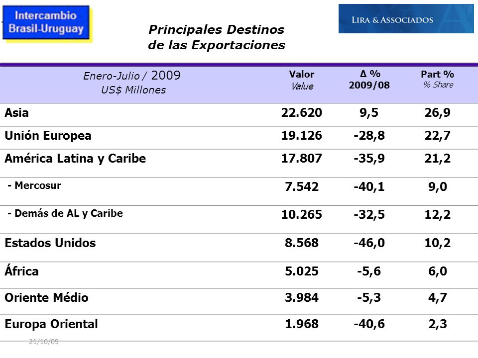 América Latina y Caribe 17.807 -35,9 21,2 7.542 -40,1 9,0 10.265 -32,5