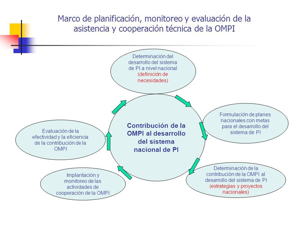 Contribución de la OMPI al desarrollo del sistema nacional de PI