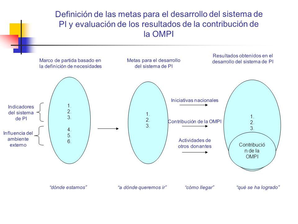 Definición de las metas para el desarrollo del sistema de PI y evaluación de los resultados de la contribución de la OMPI