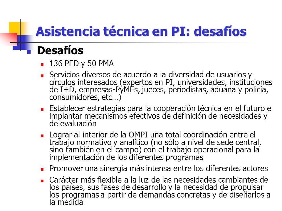 Asistencia técnica en PI: desafíos