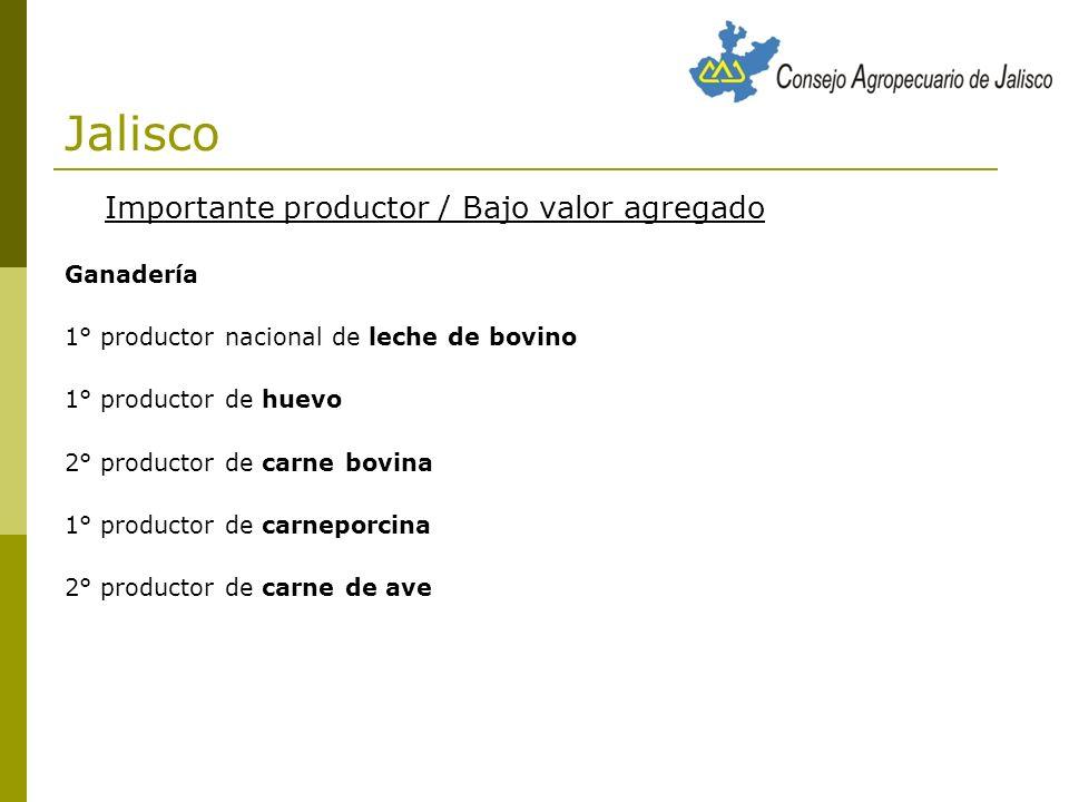 Jalisco Importante productor / Bajo valor agregado Ganadería