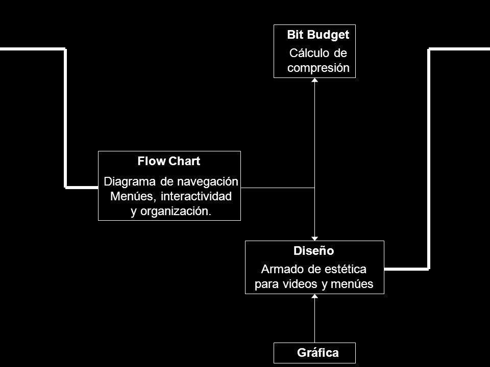 Bit Budget Diseño Flow Chart Gráfica