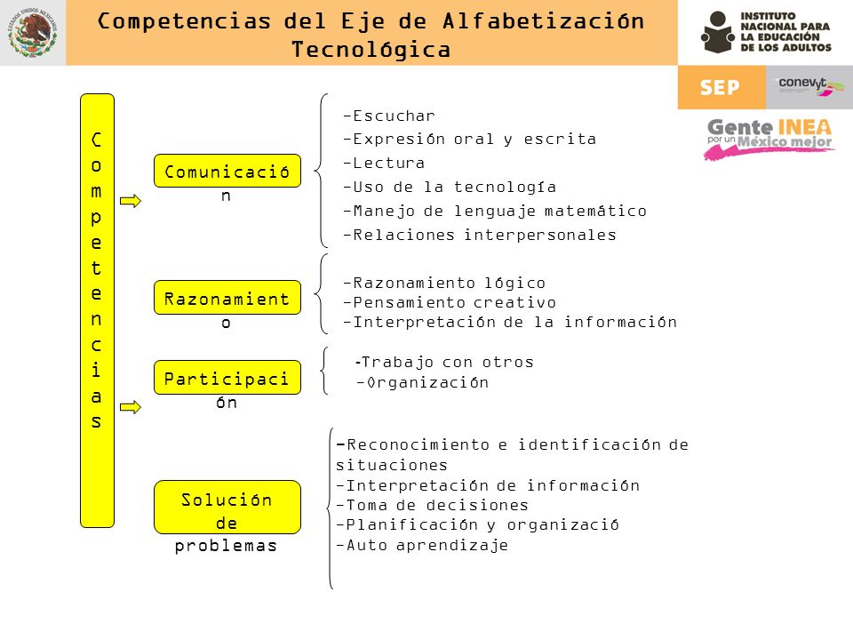 Competencias del Eje de Alfabetización Tecnológica