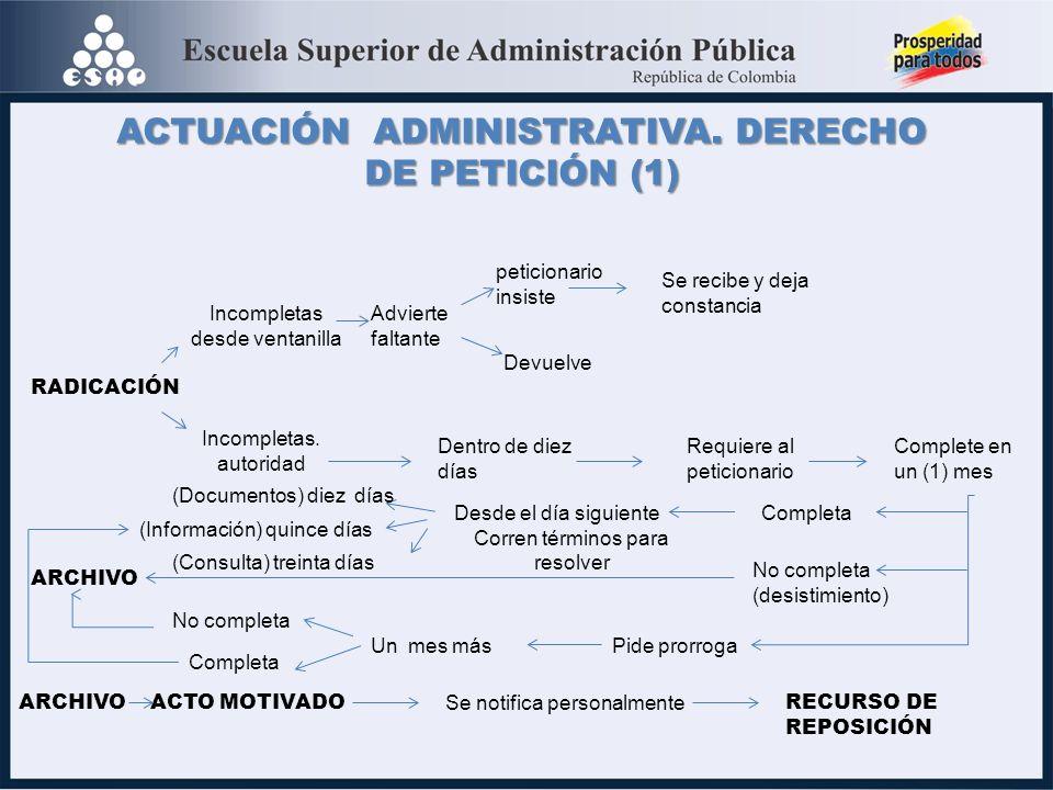 ACTUACIÓN ADMINISTRATIVA. DERECHO DE PETICIÓN (1)