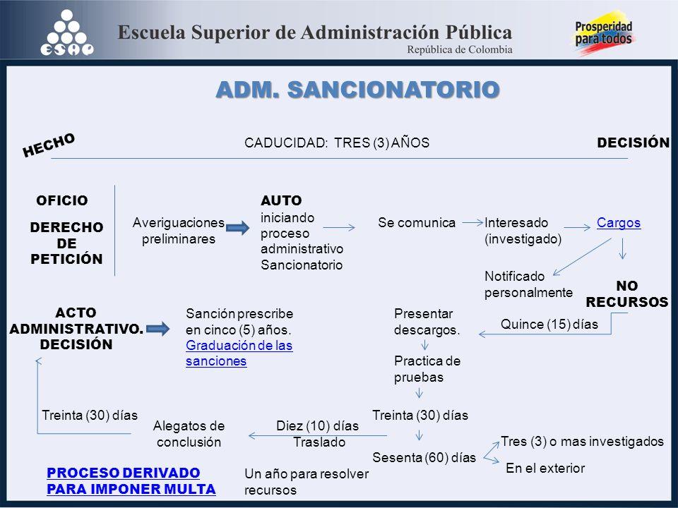 ADM. SANCIONATORIO HECHO CADUCIDAD: TRES (3) AÑOS DECISIÓN OFICIO AUTO