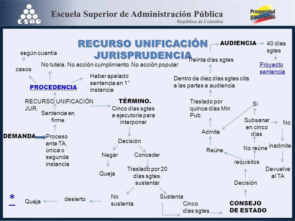 RECURSO UNIFICACIÓN JURISPRUDENCIA