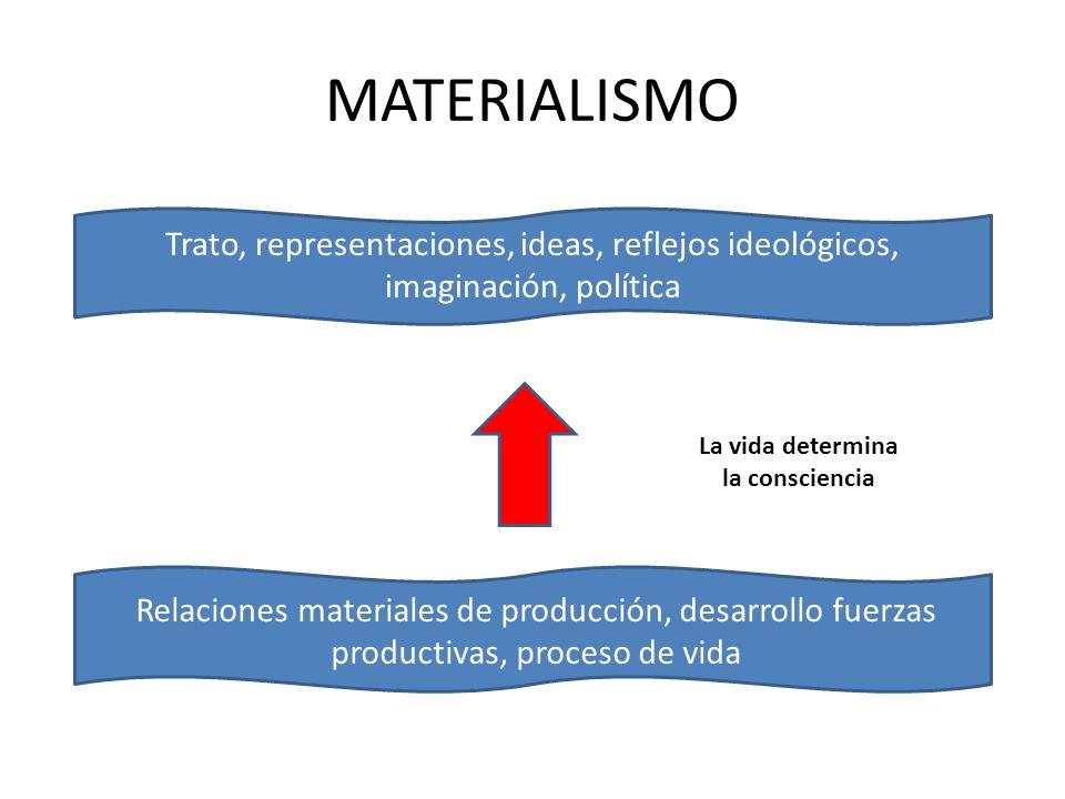 MATERIALISMO Trato, representaciones, ideas, reflejos ideológicos, imaginación, política. La vida determina.