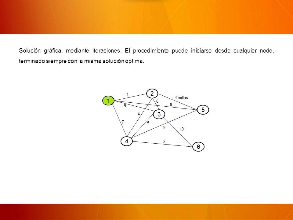 Solución gráfica, mediante iteraciones