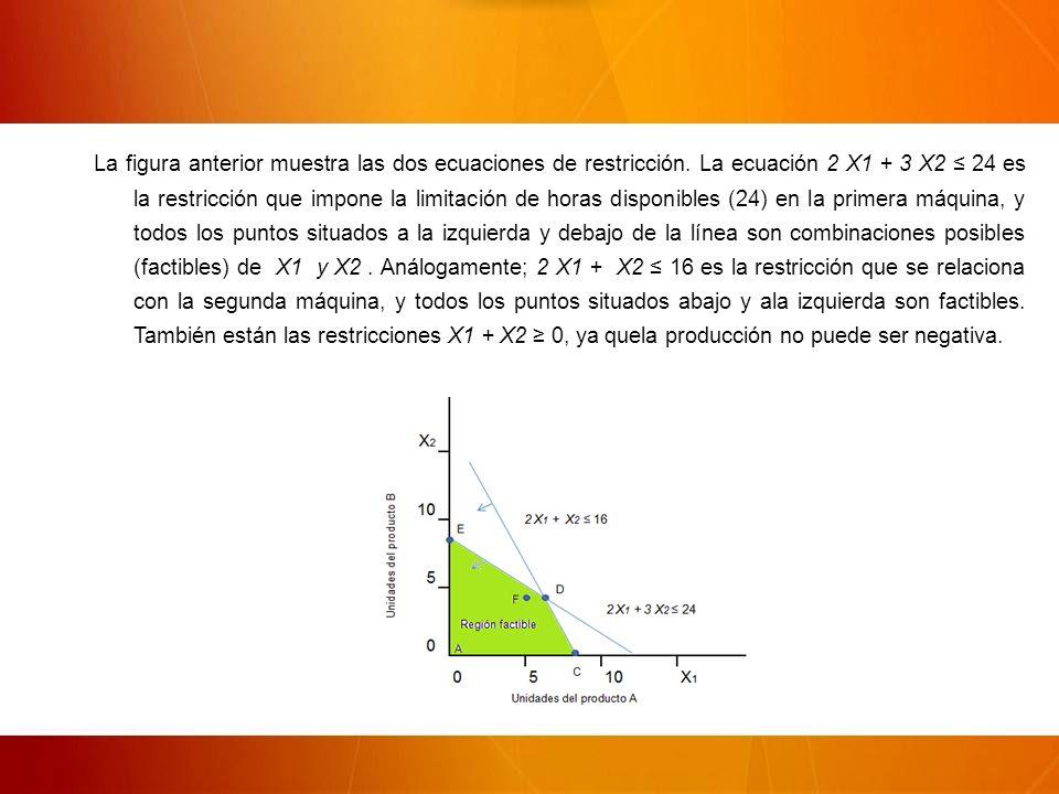 La figura anterior muestra las dos ecuaciones de restricción