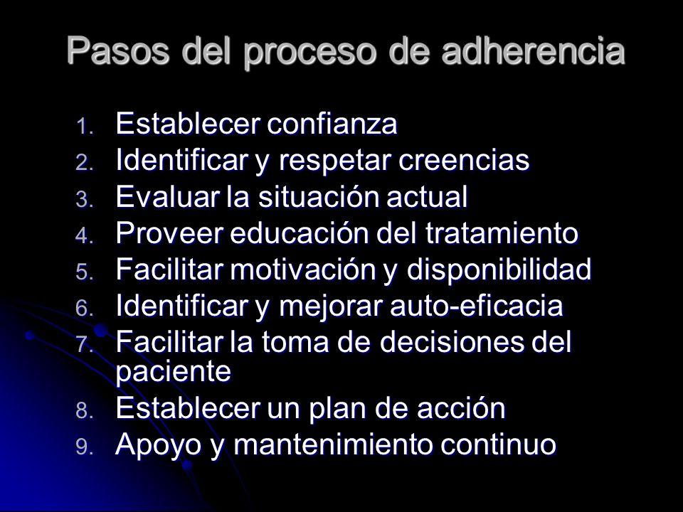 Pasos del proceso de adherencia