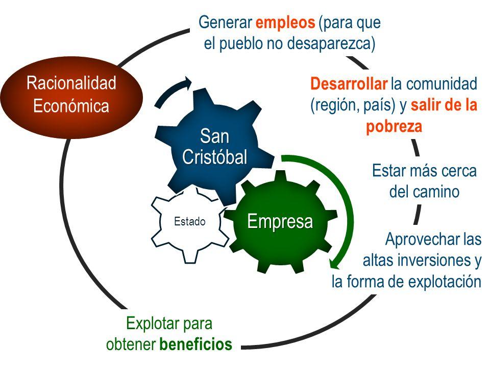 San Cristóbal Empresa Racionalidad Económica