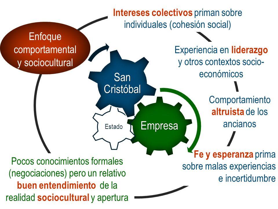 San Cristóbal Empresa Enfoque comportamental y sociocultural