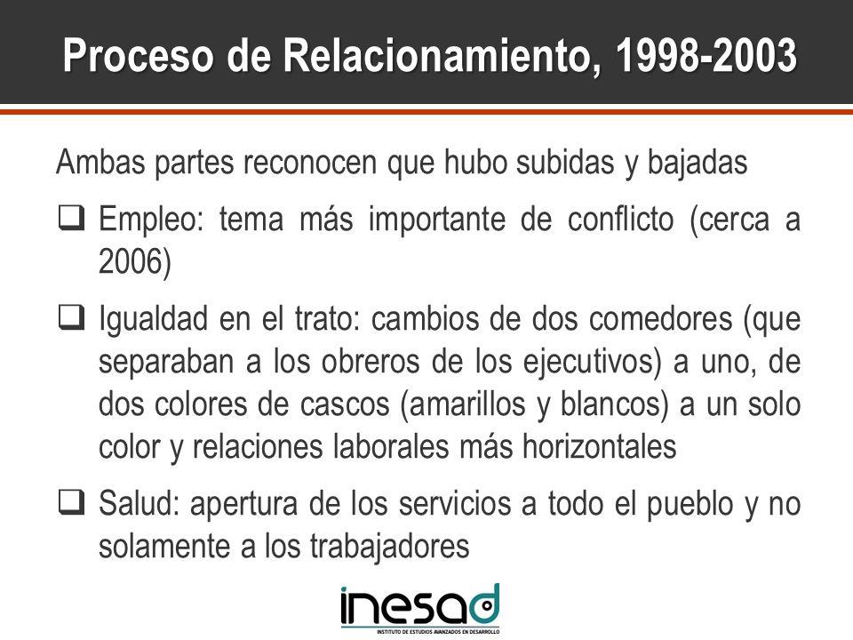 Proceso de Relacionamiento, 1998-2003