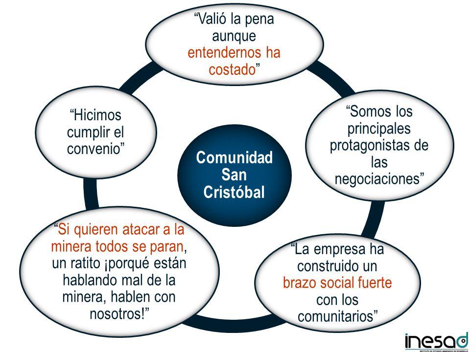 Comunidad San Cristóbal