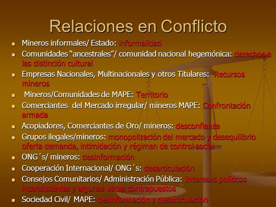 Relaciones en Conflicto