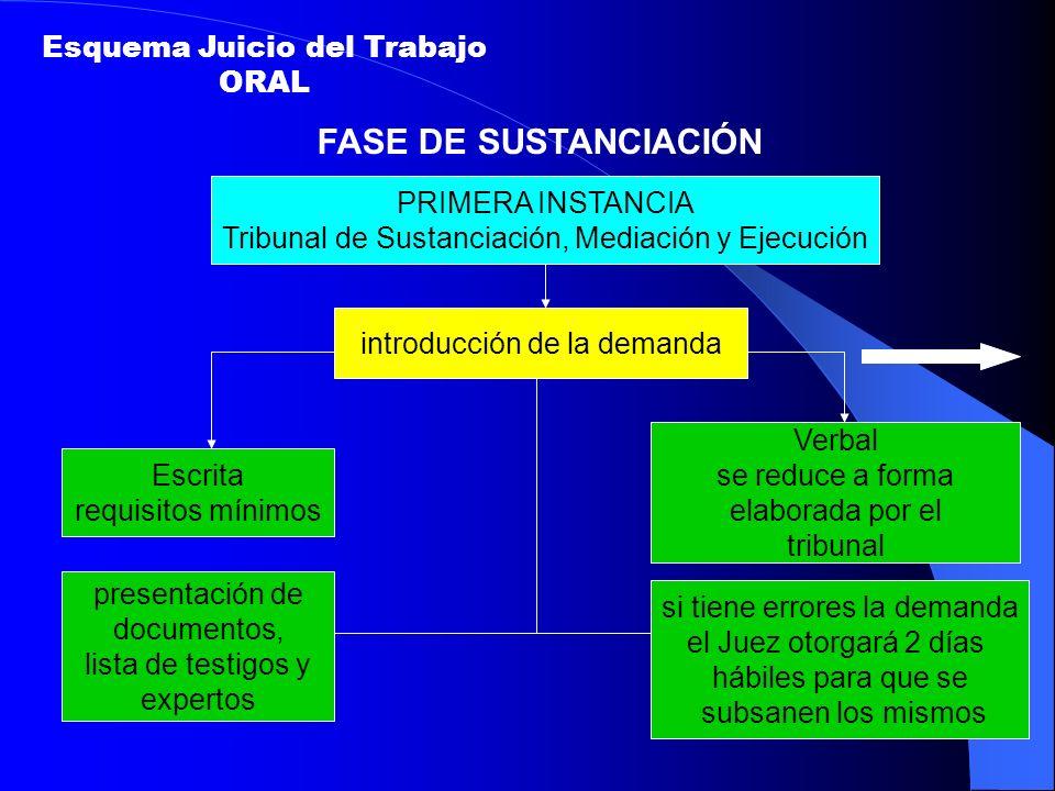 FASE DE SUSTANCIACIÓN Esquema Juicio del Trabajo ORAL