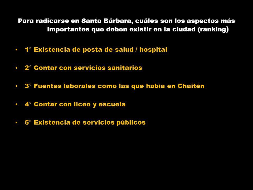 Para radicarse en Santa Bárbara, cuáles son los aspectos más importantes que deben existir en la ciudad (ranking)