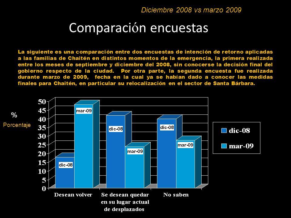 Comparación encuestas