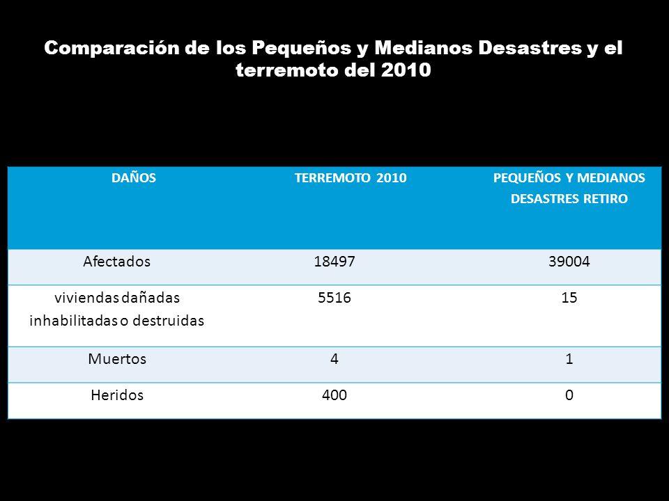 PEQUEÑOS Y MEDIANOS DESASTRES RETIRO