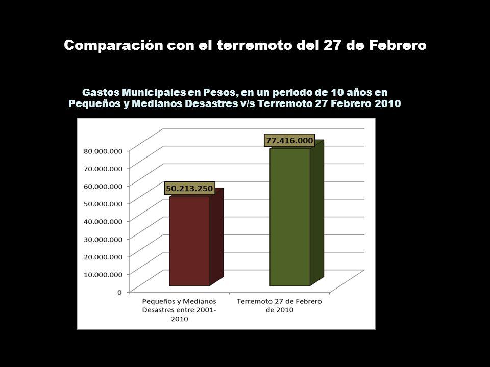 Comparación con el terremoto del 27 de Febrero