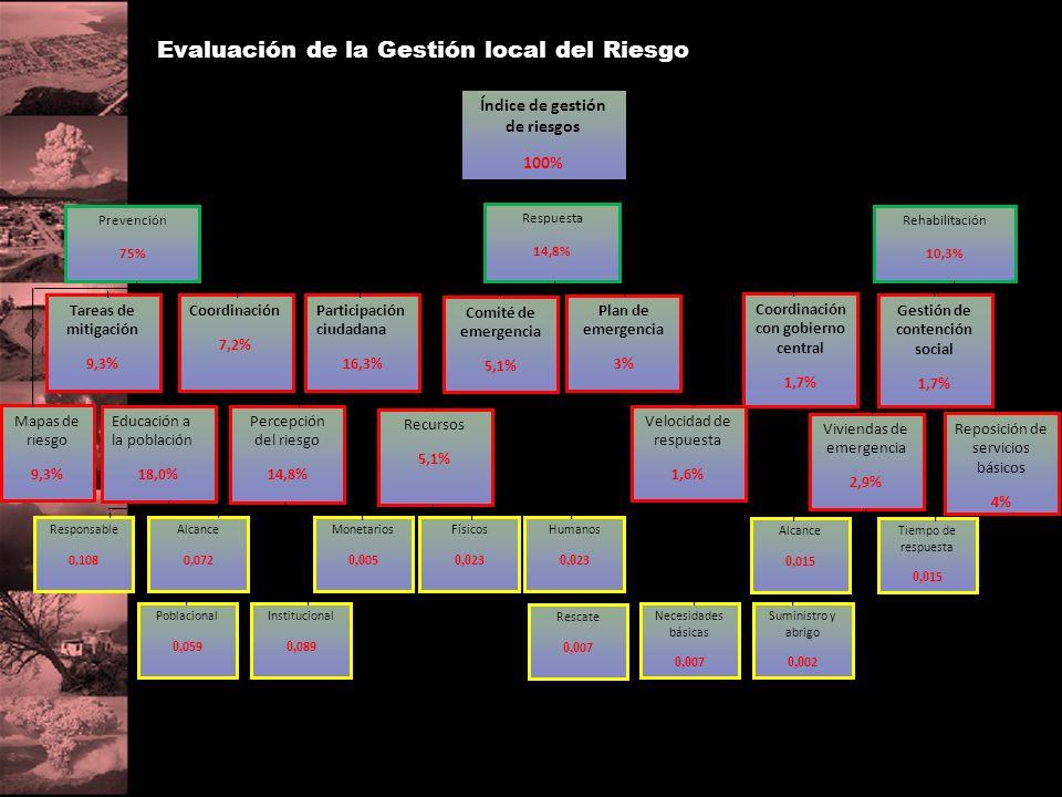 Evaluación de la Gestión local del Riesgo
