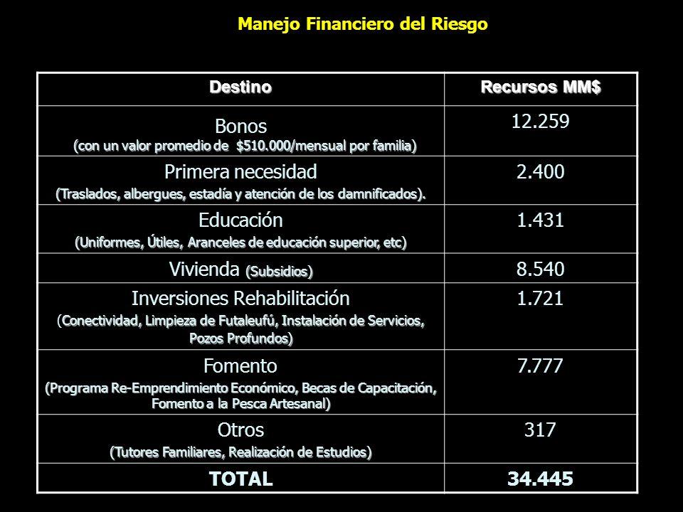 Manejo Financiero del Riesgo