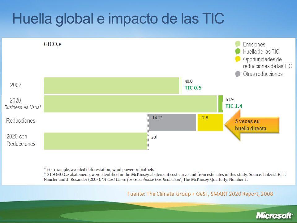Huella global e impacto de las TIC