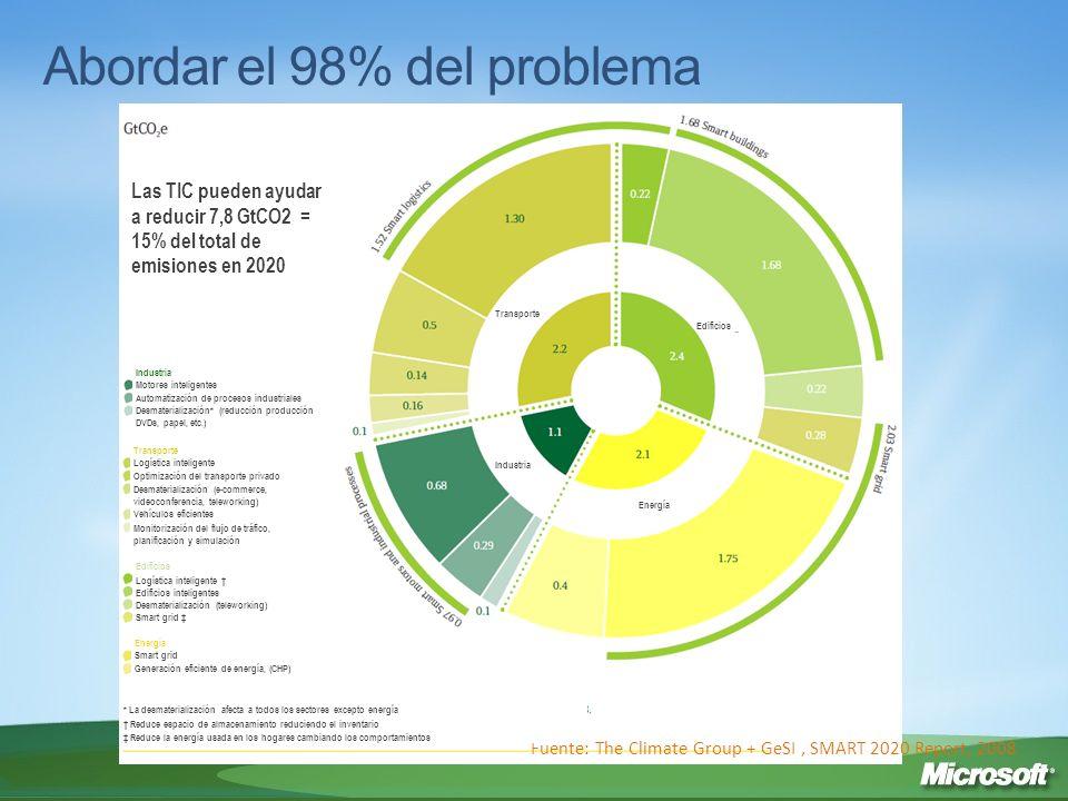 Abordar el 98% del problema
