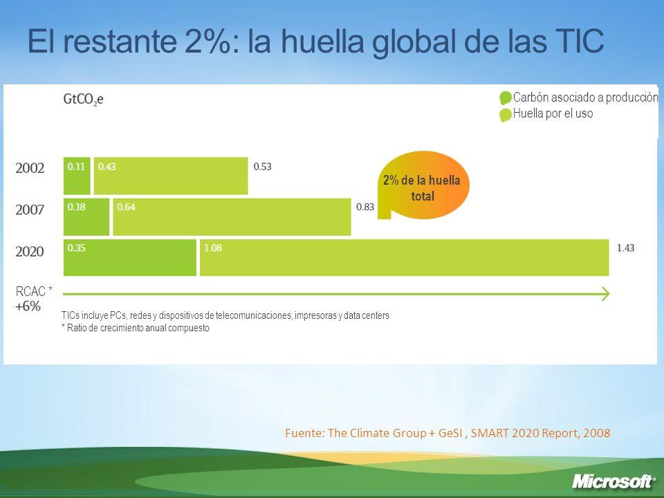 El restante 2%: la huella global de las TIC