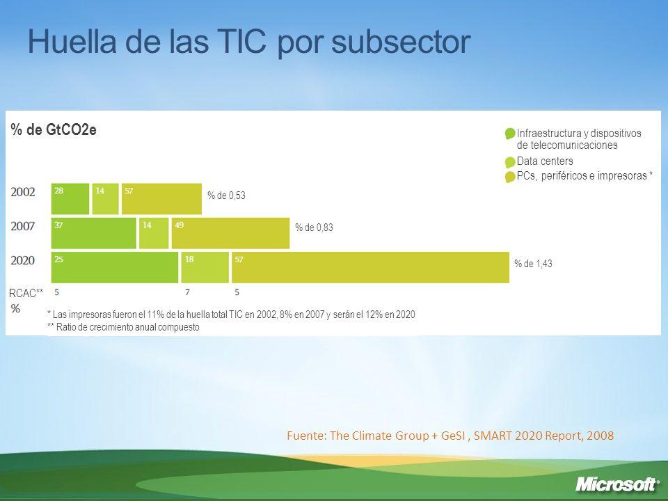 Huella de las TIC por subsector