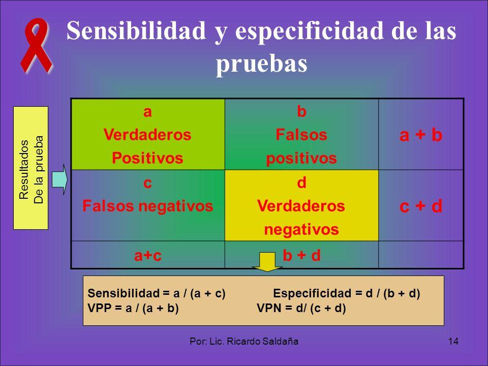 Sensibilidad y especificidad de las pruebas
