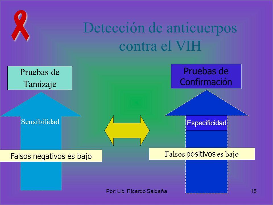 Detección de anticuerpos contra el VIH