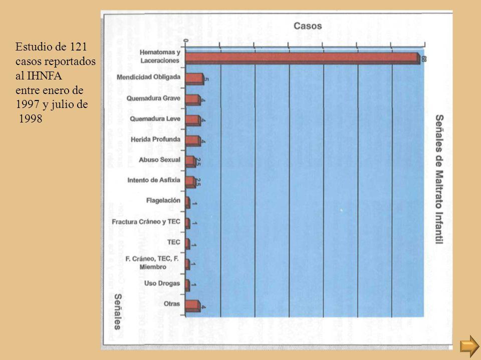 Estudio de 121 casos reportados al IHNFA entre enero de 1997 y julio de 1998