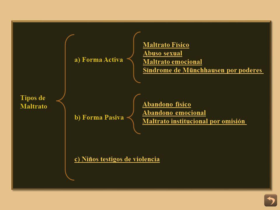 Maltrato Físico Abuso sexual. Maltrato emocional. Síndrome de Münchhausen por poderes. a) Forma Activa.