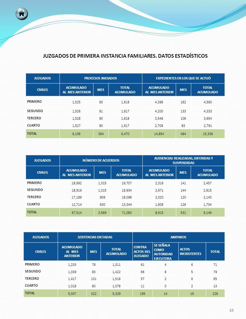 JUZGADOS DE PRIMERA INSTANCIA FAMILIARES. DATOS ESTADÍSTICOS