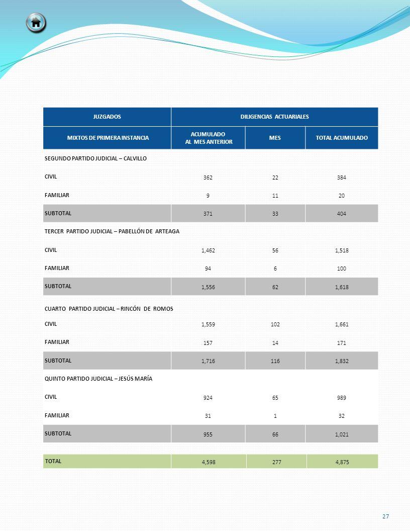 DILIGENCIAS ACTUARIALES MIXTOS DE PRIMERA INSTANCIA