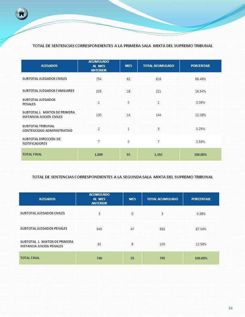 TOTAL DE SENTENCIAS CORRESPONDIENTES A LA PRIMERA SALA MIXTA DEL SUPREMO TRIBUNAL