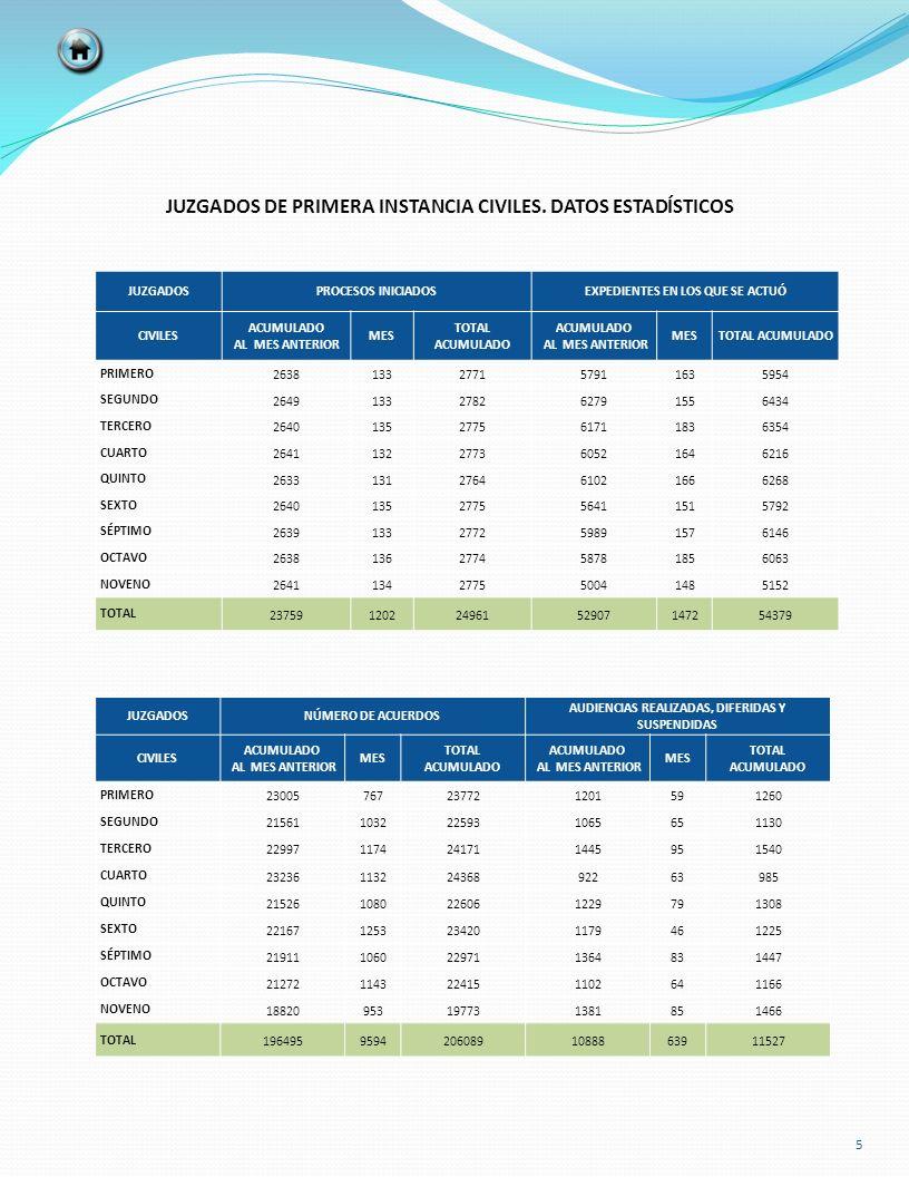 JUZGADOS DE PRIMERA INSTANCIA CIVILES. DATOS ESTADÍSTICOS