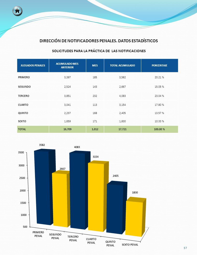 DIRECCIÓN DE NOTIFICADORES PENALES. DATOS ESTADÍSTICOS