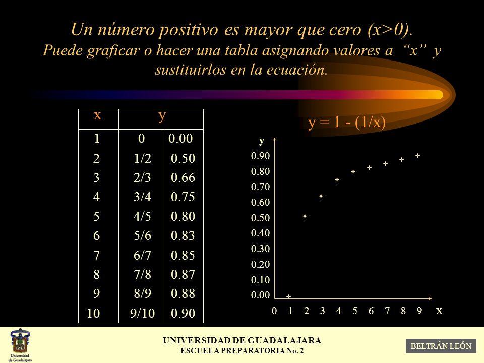 Un número positivo es mayor que cero (x>0)