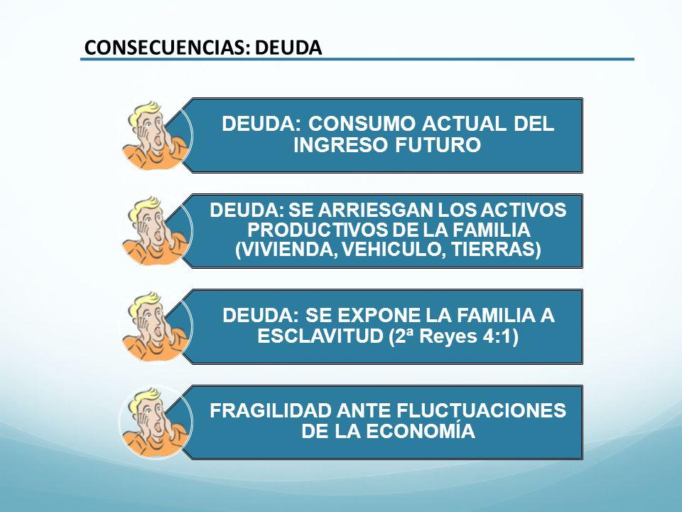 CONSECUENCIAS: DEUDA DEUDA: CONSUMO ACTUAL DEL INGRESO FUTURO