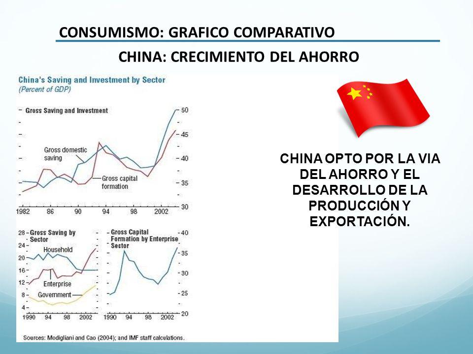 CONSUMISMO: GRAFICO COMPARATIVO CHINA: CRECIMIENTO DEL AHORRO