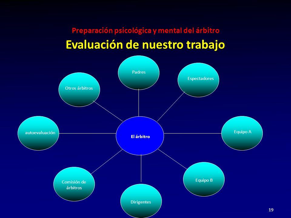 Evaluación de nuestro trabajo