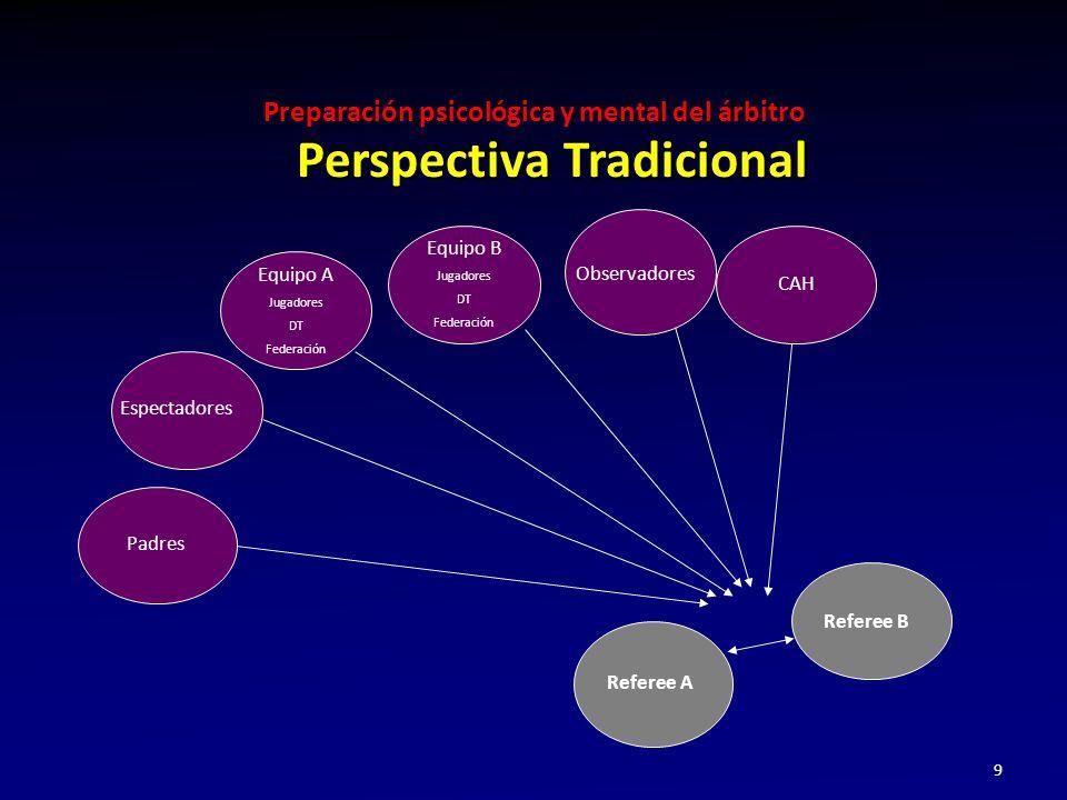 Perspectiva Tradicional