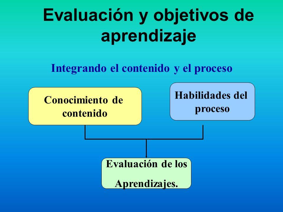 Evaluación y objetivos de aprendizaje
