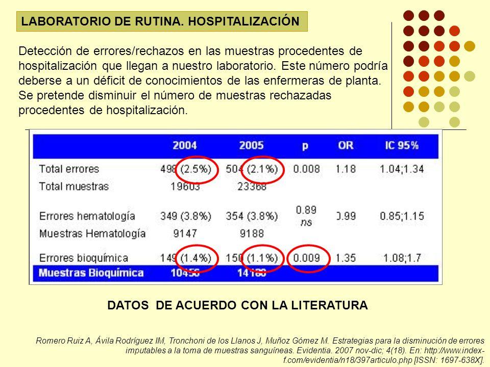 LABORATORIO DE RUTINA. HOSPITALIZACIÓN