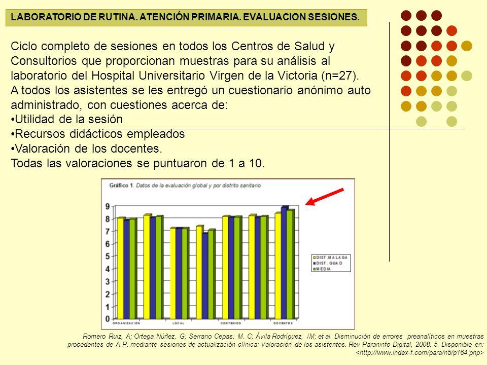 Recursos didácticos empleados Valoración de los docentes.