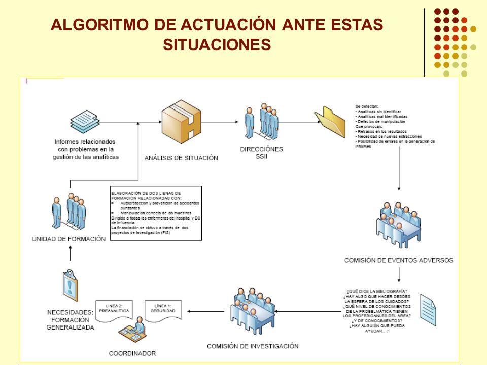 ALGORITMO DE ACTUACIÓN ANTE ESTAS SITUACIONES
